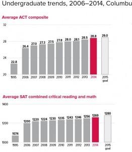 OSU_SAT_Scores