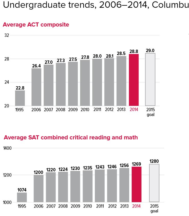 What can I do to make my SAT scores better?