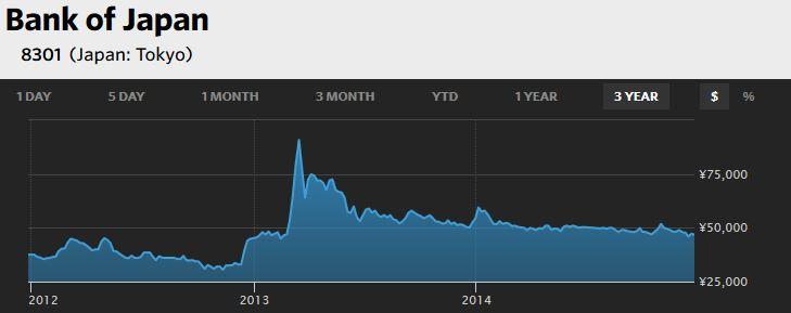 Bank of Japan's Stock Market Price.