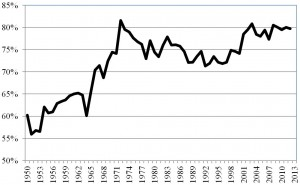 Percent of US Tax Returns Getting A Refund