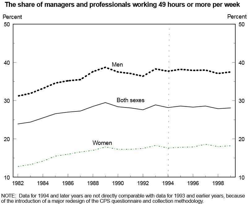 PercentWorkingMoreThan49Hours