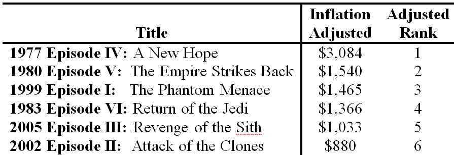 Best to worst Star Wars Movies after adjusting for inflation (in millions of US $).
