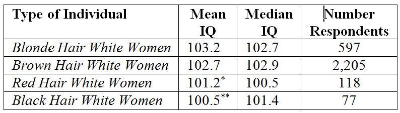 IQ of White Women Author's Calculations Based on the National Longitudinal Survey of Youth 1979 Cohort
