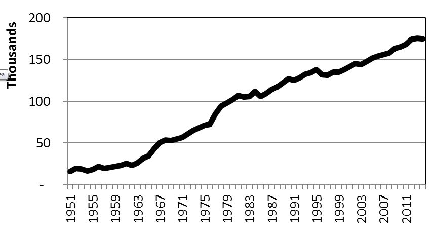 Number of Pages in the US Code of Federal Regulations