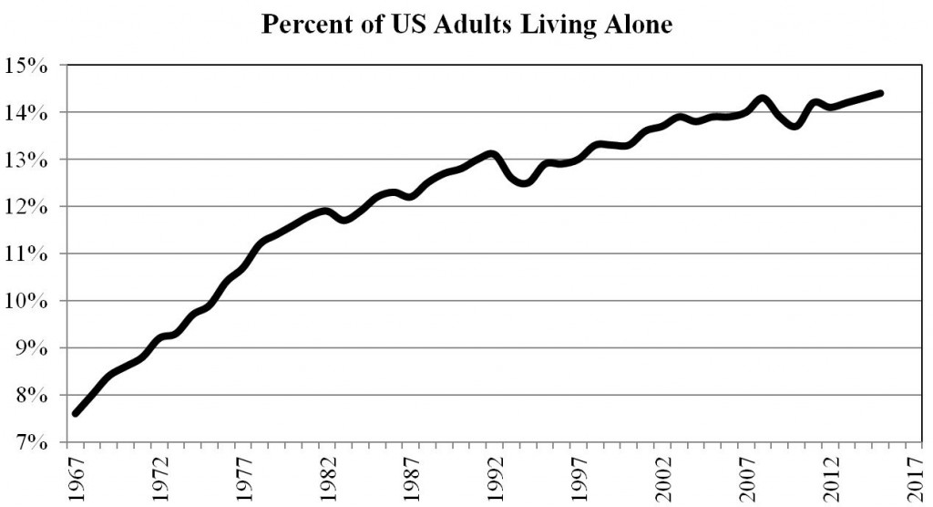 Percent of People in the U.S. Living Alone.