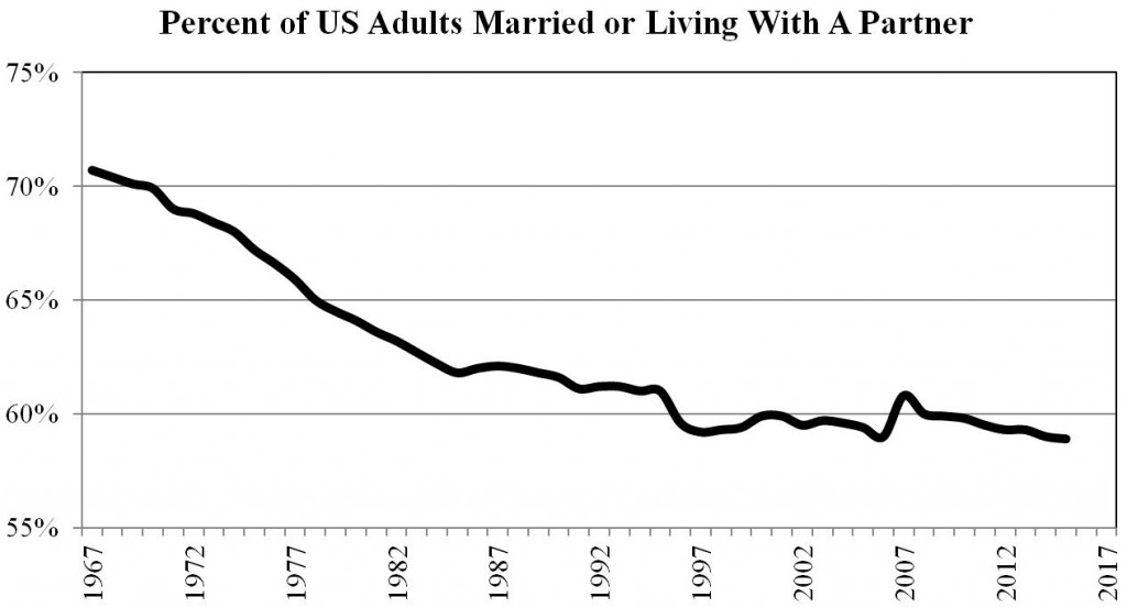 Percent of U.S. Adults Married or Living With a Partner