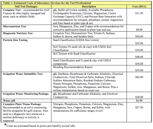 Table 1: Estimate Cost of Laboratory Services for the Turf Professional