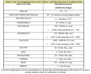 Table 2: Soil Test Designations for Levels