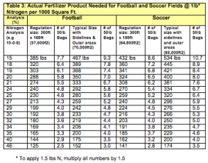 Actual Fertilizer Product Needed for Football and Soccer Fields
