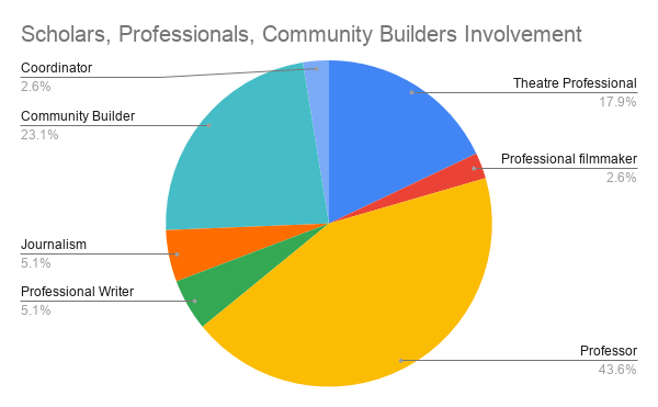 Pie chart of the types of involvement with the project