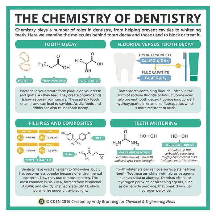 http://cen.acs.org/articles/94/i24/Periodic-Graphics-chemistry-dentistry.html