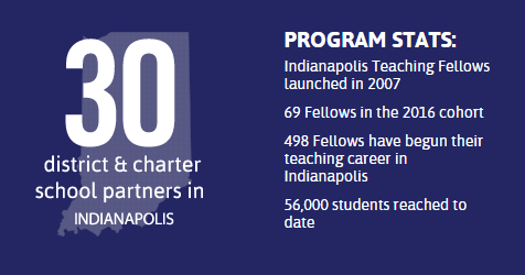 Image result for indianapolis teaching fellows