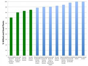 orondis-phytoph-chart-2016