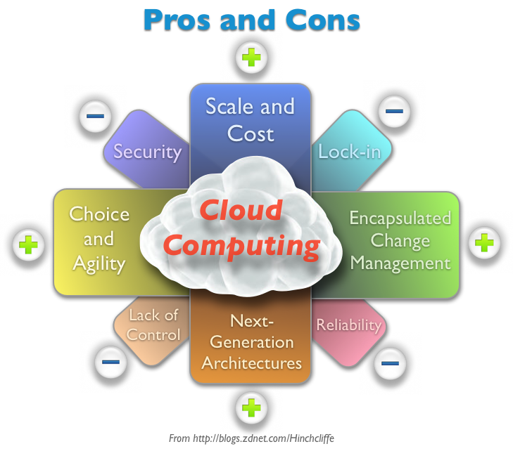 cloud computing pros and cons essay We will write a custom essay sample on cloud computing service specifically for you for only $1638 $139/page order now  pros and cons of cloud computing.