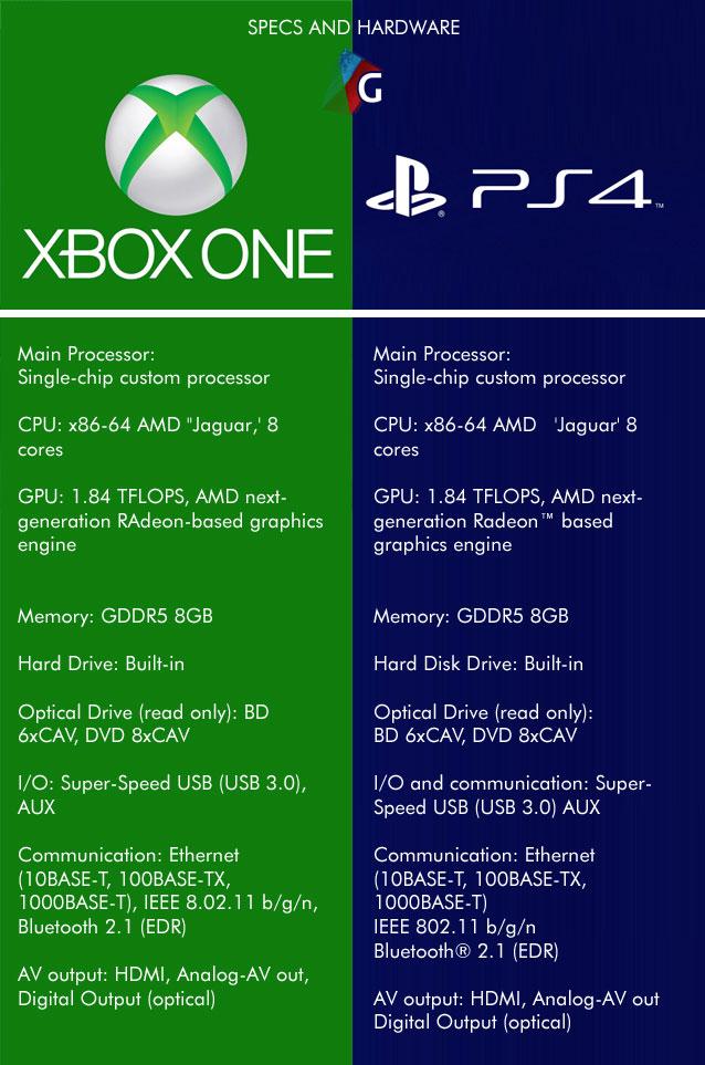 console hardware