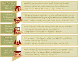 a flow chart of IMPACT's program components. click for link to accessible text version.