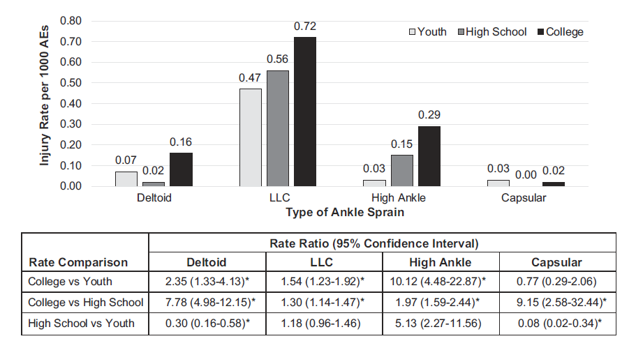Rates and rate ratios of ankle sprains in youth, high school, and college football, 2012-2014 seasons. *Statistically significant. LLC = lateral ligament complex.