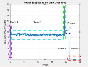 Arduino Code | Advanced Energy Vehicle
