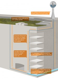 How the Rooftop Garden Works