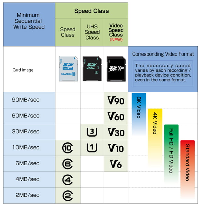 Chart comparing minimum sequential write speed, speed class, and recording video resolution