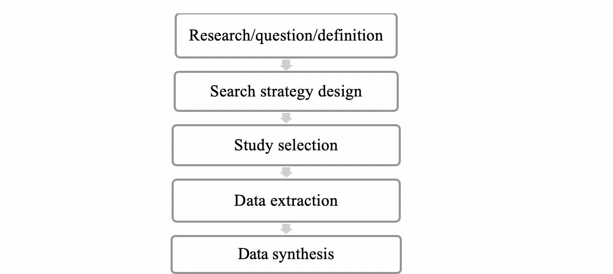 Kitchenham and Charters' five-step systematic review guidelines.