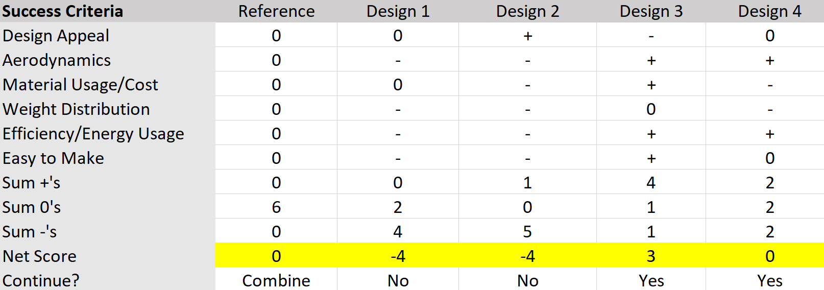 https://cpb-us-w2.wpmucdn.com/u.osu.edu/dist/7/72641/files/2019/01/Scoring-Table-s2i5i6.png