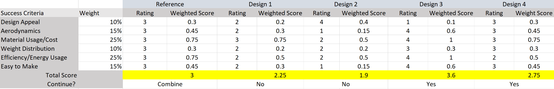 https://cpb-us-w2.wpmucdn.com/u.osu.edu/dist/7/72641/files/2019/01/Scoring-Table-s2i5lb.png