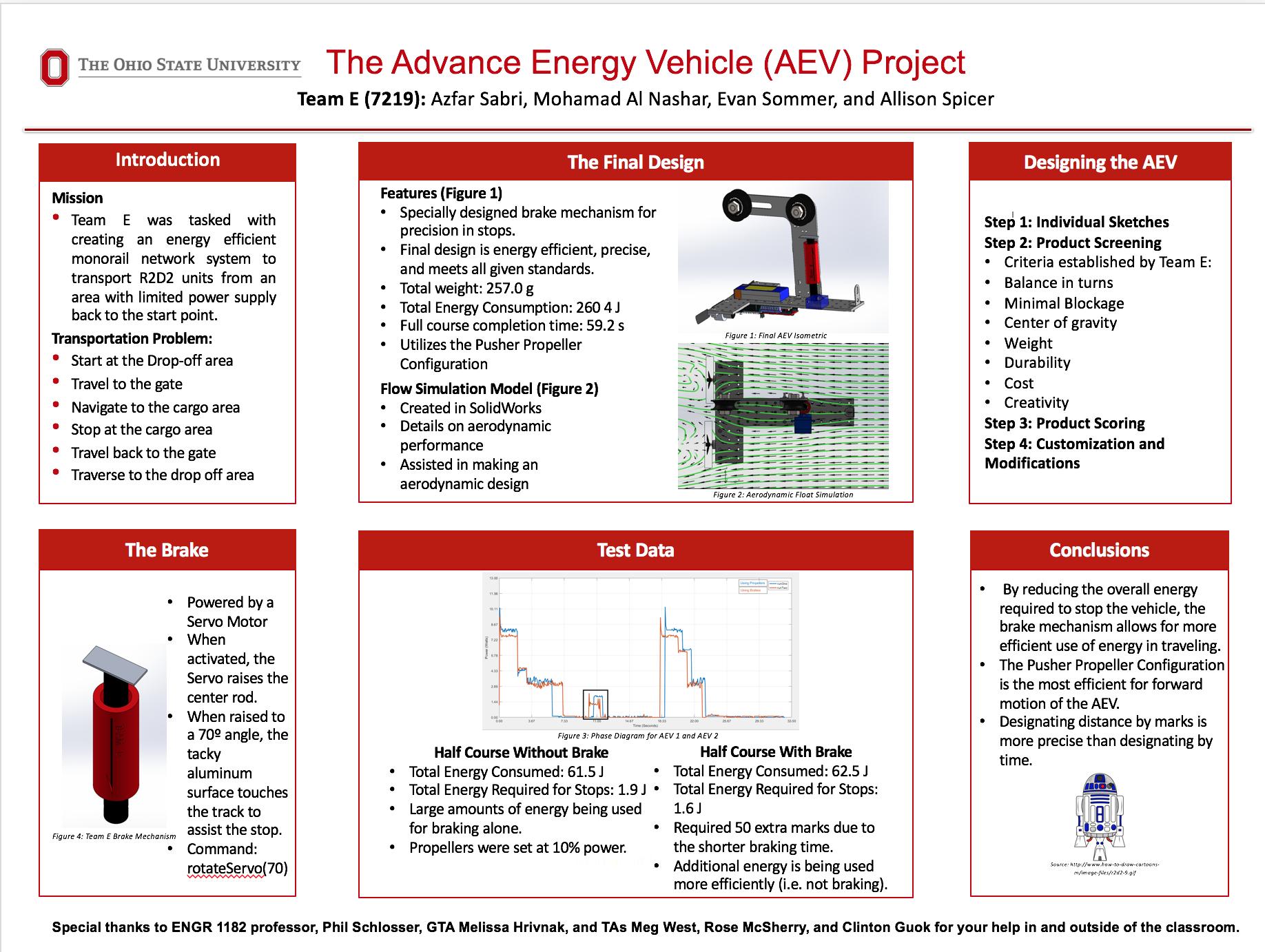 AEV Showcase SP17   Team E Project Portfolio