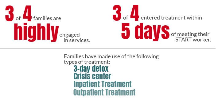 Image with information: 3 of 4 families are highly engaged in services. 3 of 4 entered treatment within 5 days of meeting their START worker. Families have made use of the following 4 types of treatment: 1) 3-day detox; 2) Crisis Center; 3) Inpatient Treatment; and 4) Outpatient Treatment.