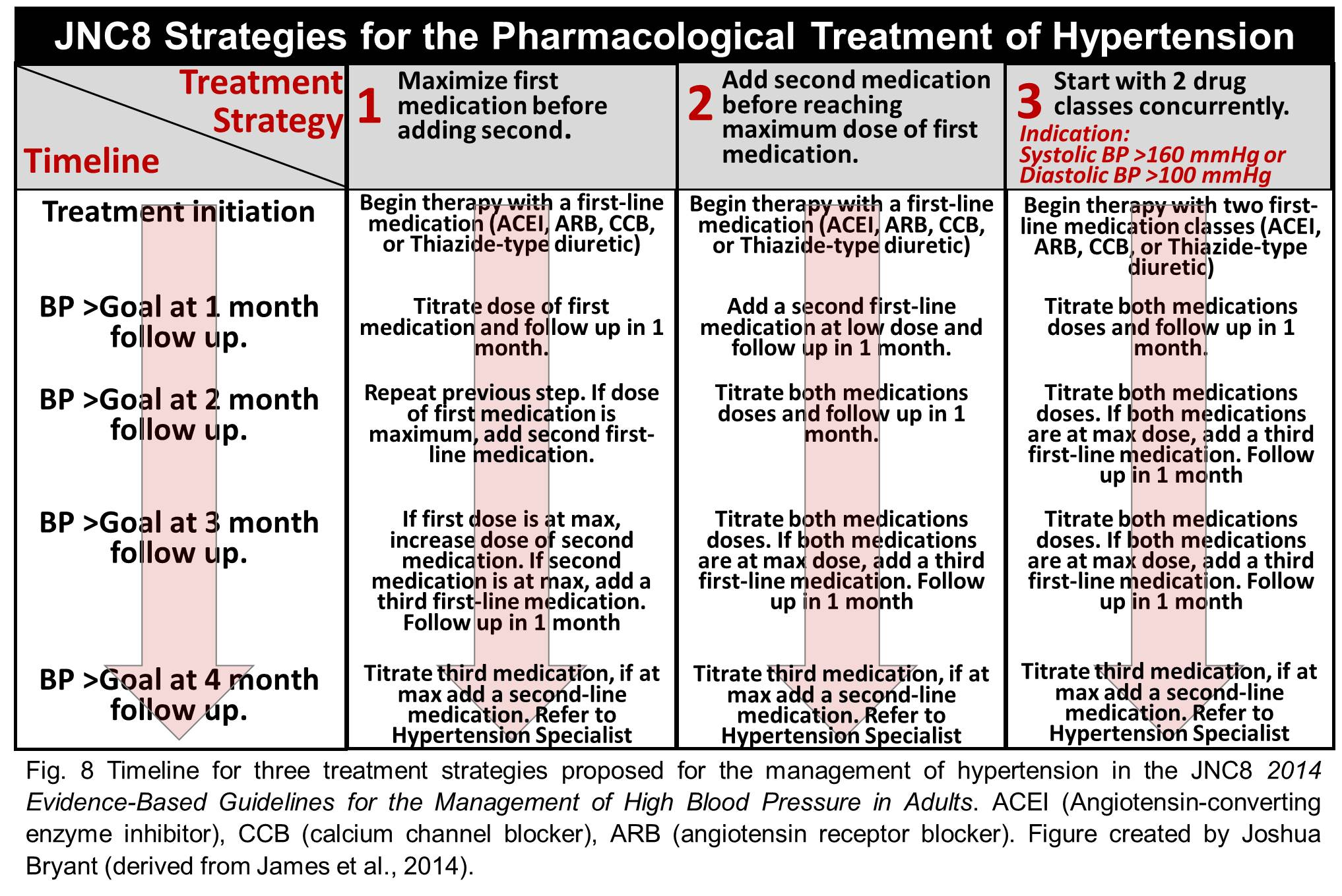 case study of hypertension stage 2