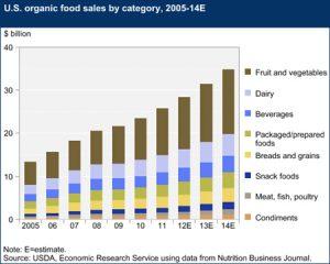 U.S. organic Food Sales