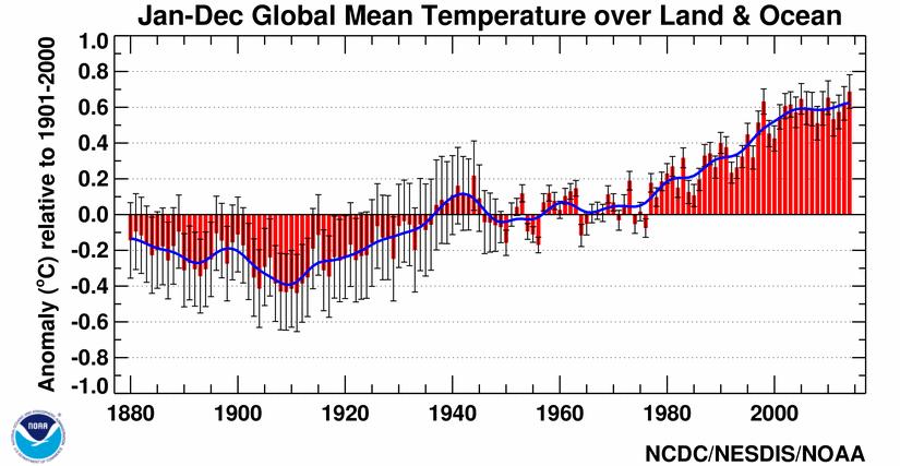 NOAA temperatures