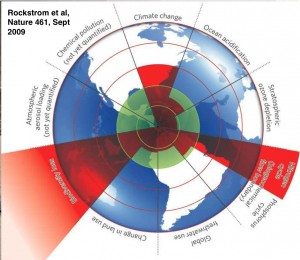 Rockstrom's original nine planetary boundaries.