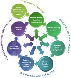 The Wheel of Interactive Course Design Model