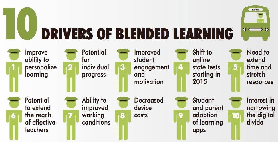 Blended Learning Drivers