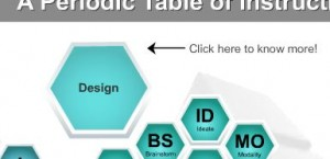 Periodic Table of Instructional Design