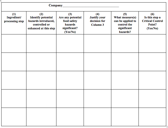 Hazard Analysis Template  Hazard Analysis Template