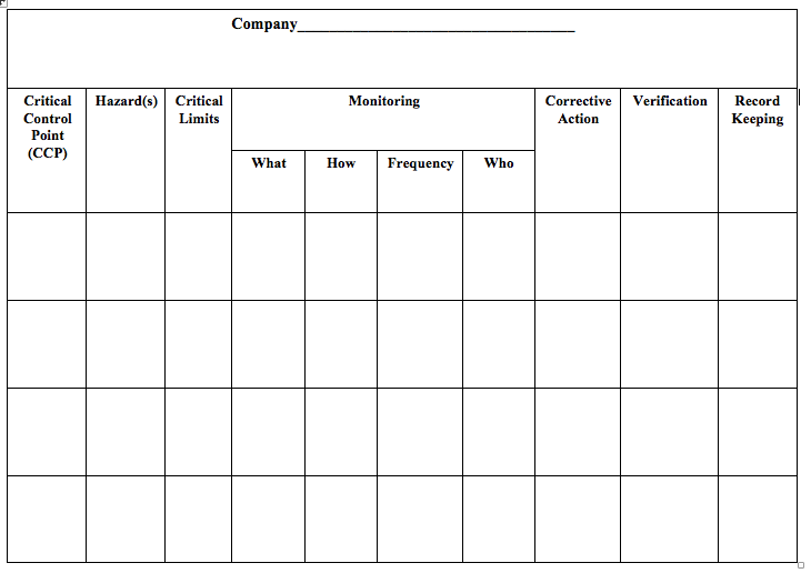 HACCP Templates | Food Safety