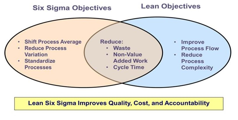 Lean and Six Sigma are complementary and if performed properly, represent a long-term model that can produce unprecedented results.