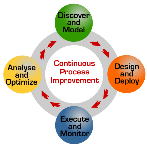 Continuous Process Improvement Graphic