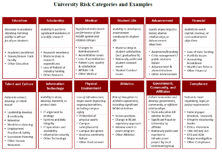 University Risk Management Financial Services