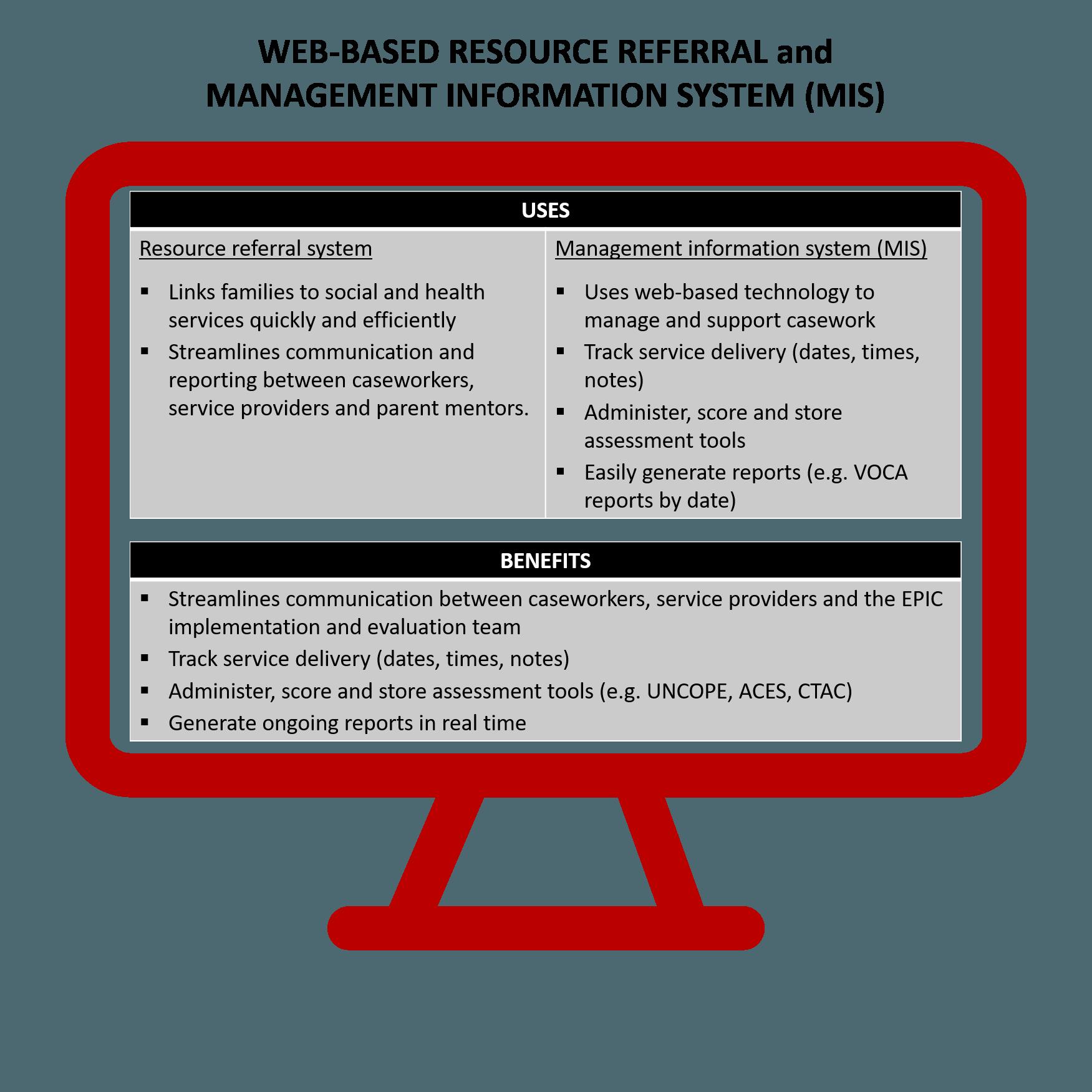 Needs Portal uses and benefits