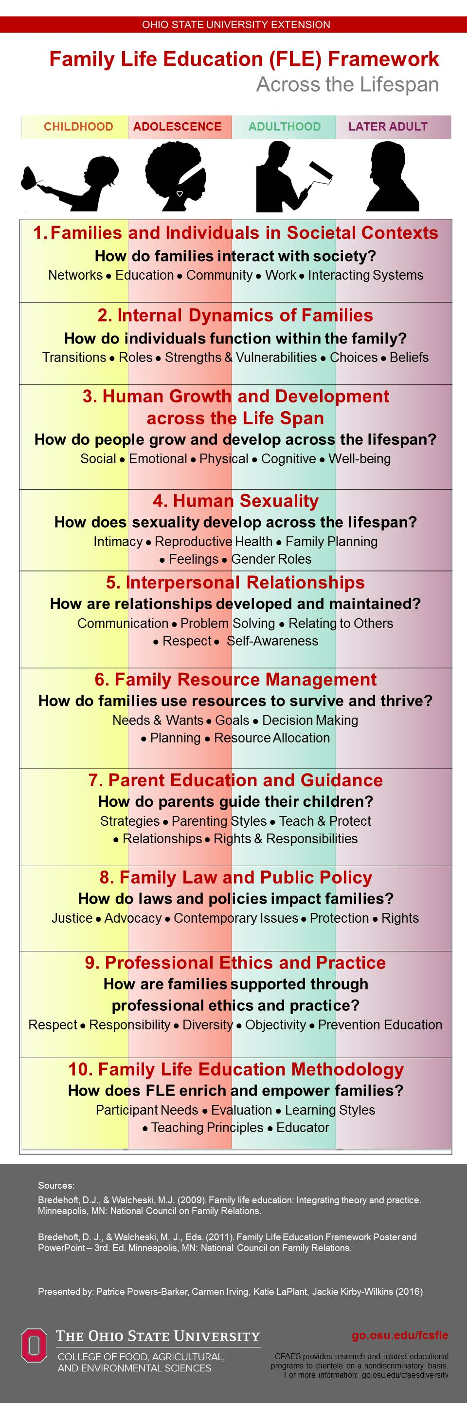 family life education Definition of family life education – our online dictionary has family life  education information from international encyclopedia of marriage and family.