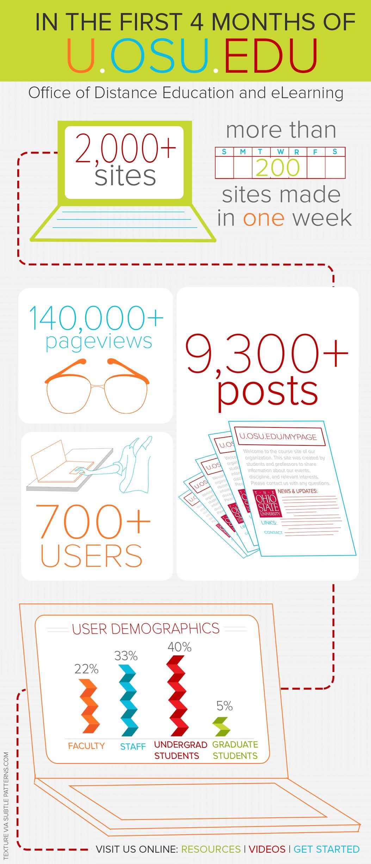 U.OSU infograph