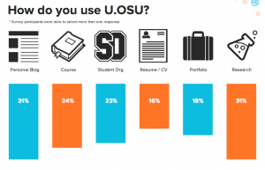 u.osu survey results snapshot