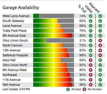 Horizontal bar chart showing the current capacity of OSU parking garages and which have keycard vs visitor access.