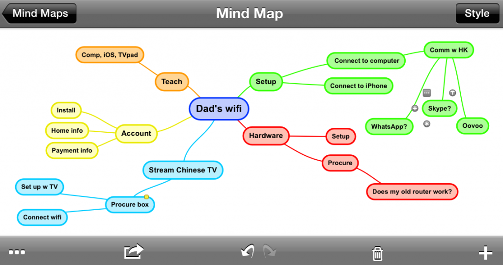 Screenshot of mind map of dad's wifi project