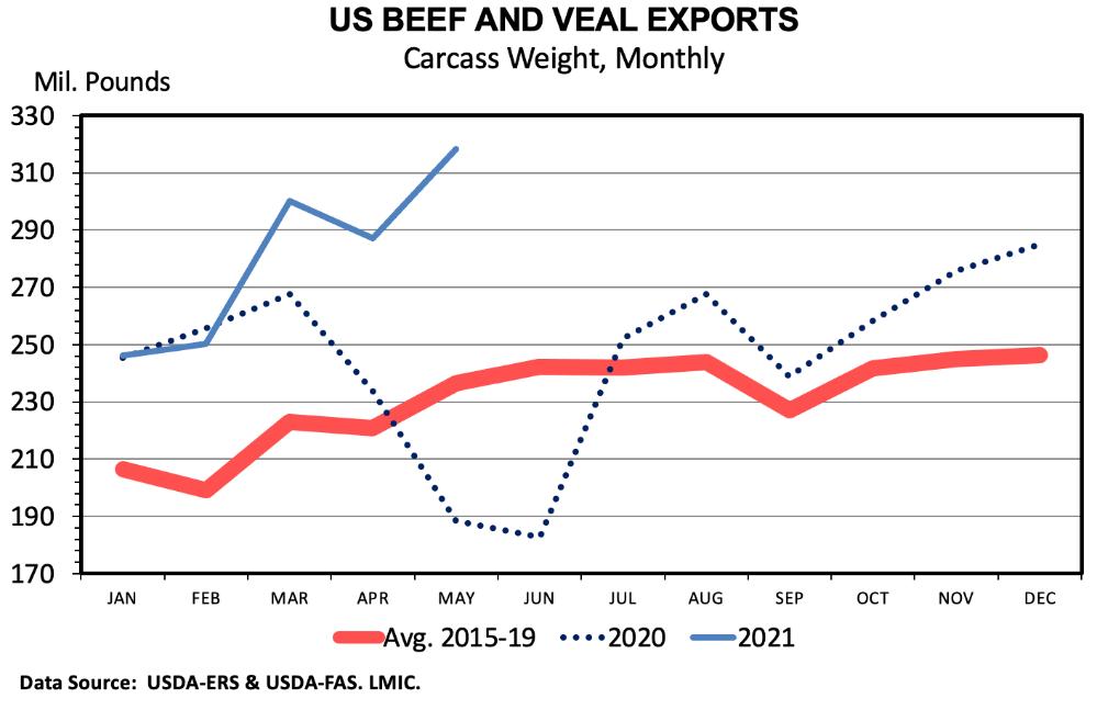 International Beef Trade Update