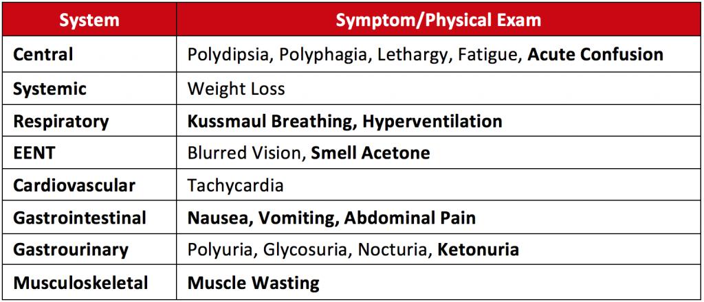 clinical manifestations t1dm
