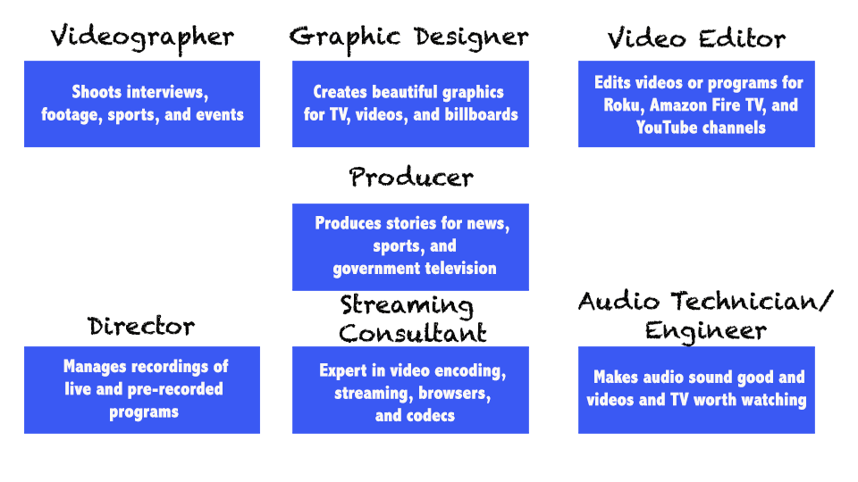 image listings summaries of careers learned from this website